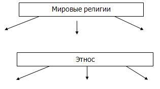 религии схема